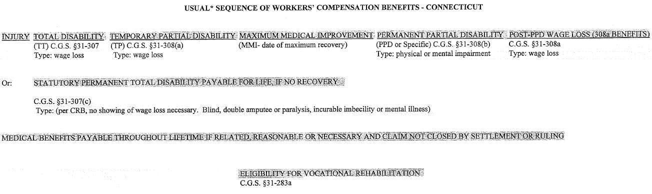 Usual Sequence Of Workers Compensation Benefits